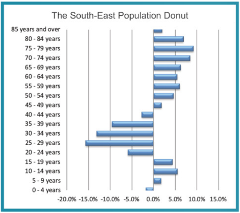 South East population donut as shown in SE Economic Monitor 2019 from CSO Census 2016